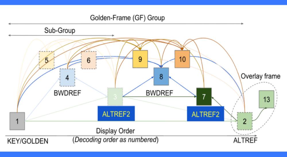 libaom coding efficiency case study