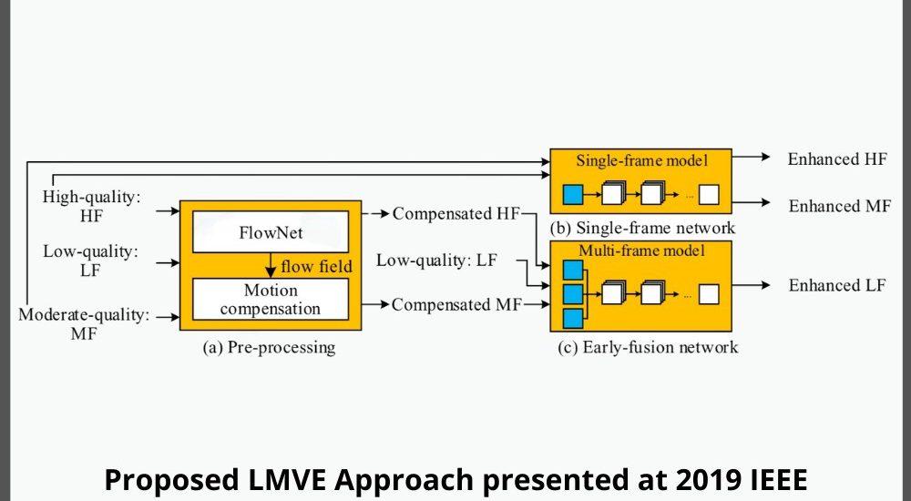 IEEE 2019 ICIP presentation learning-based multi-frame video quality enhancement visionular