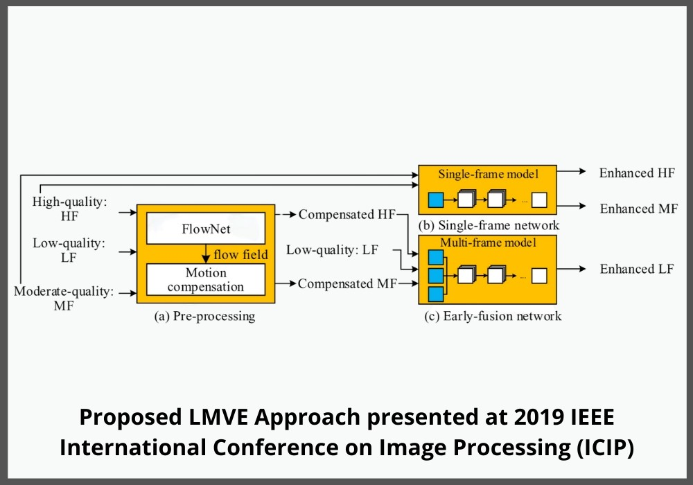 Learning-Based Multi-Frame Video Quality Enhancement