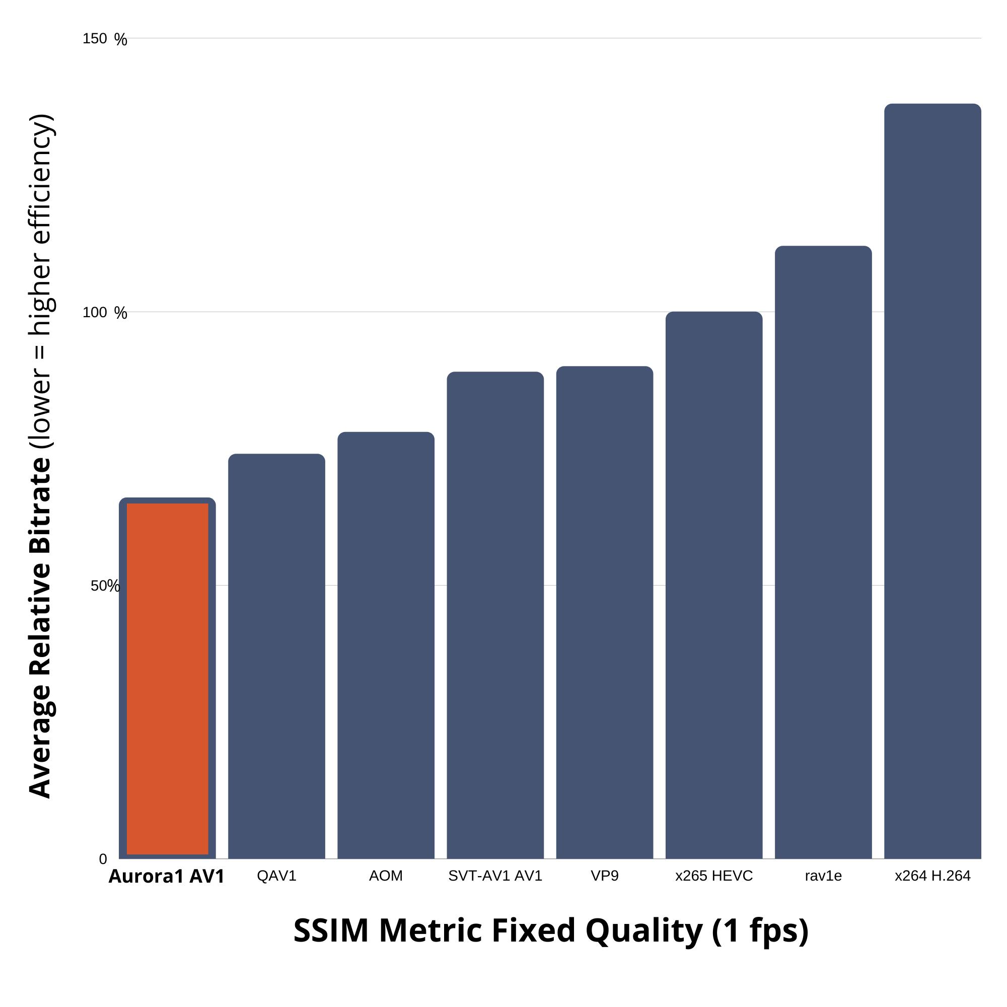 msu 2020 codec study ssim visionular aurora1 av1 encoder