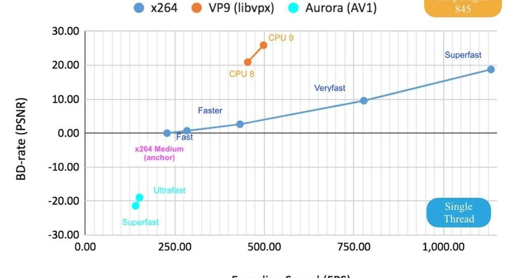 aurora1 webrtc comparison x264 vp9