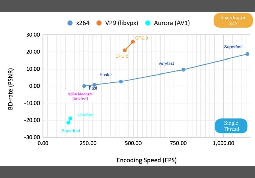 AV1 for WebRTC – x264 vs. Aurora1