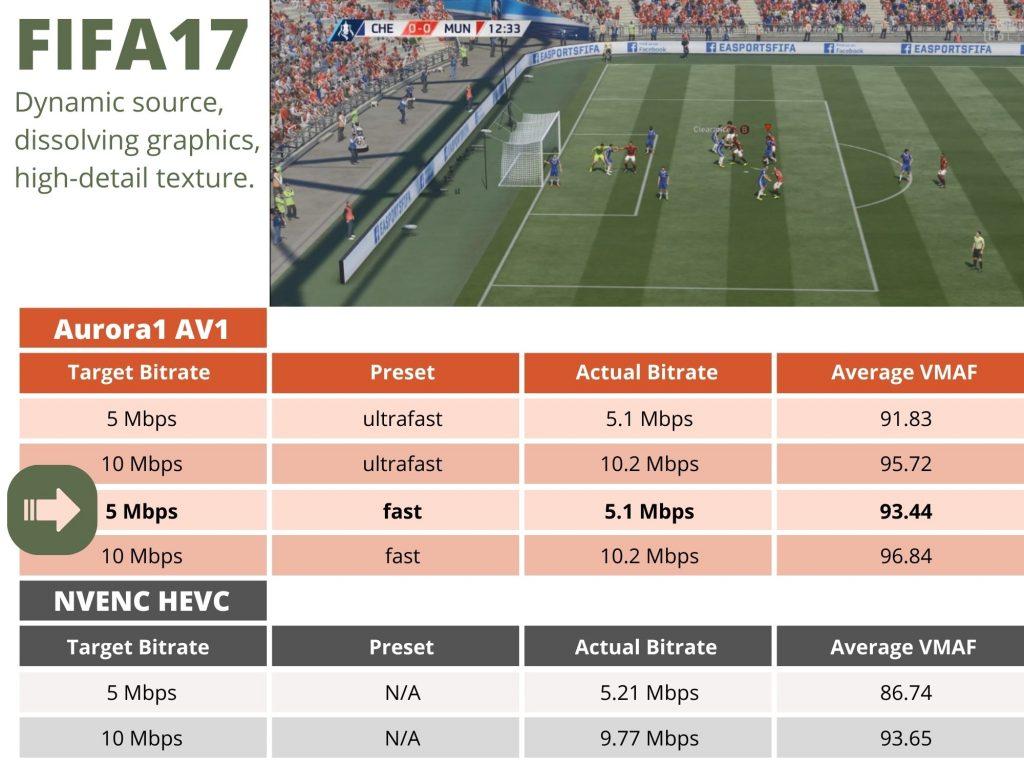Aurora1 AV1 vs. NVIDIA NVENC HEVC
