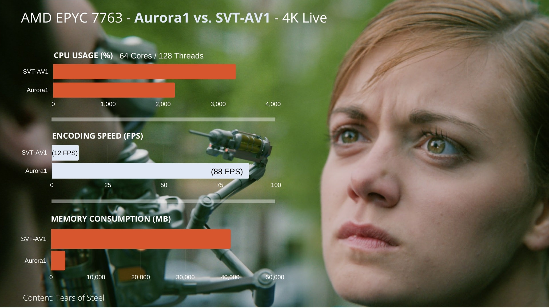 amd epyc 7763 aurora1 vs svt-av1 4k live