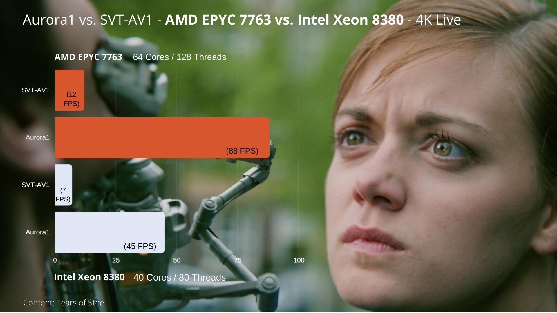 aurora1 vs svt-av1 amd epyc 7763 vs intel xeon 8380 4k live