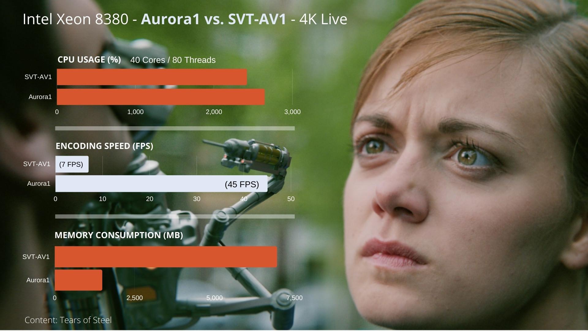 intel xeon 8380 aurora1 vs svt-av1 4k live