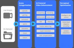 Visionular AI intelligent technologies av1